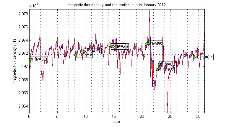 matlab代做,地震波检测,源码下载